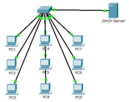 DHCP-LAN