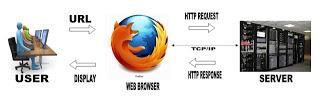 mengetahui cara kerja web server