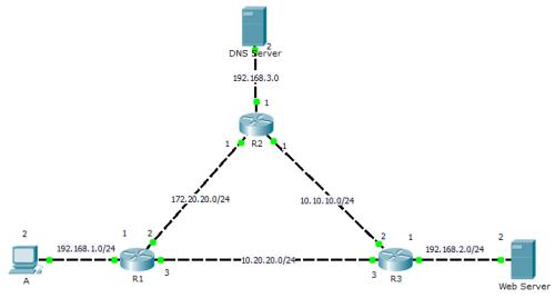 RRouter-DNS