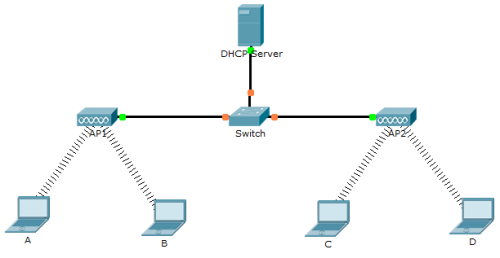 wireless dhcp